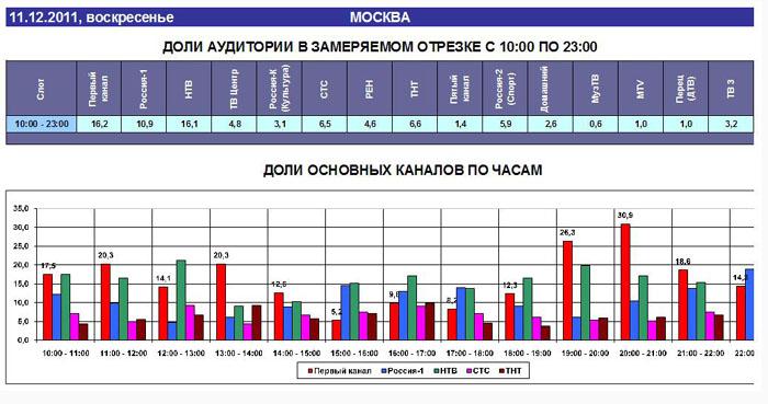 Рейтинг Первого, 2 (700x369, 93Kb)
