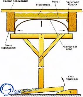 Монтаж-сводчатого-потолка (283x332, 43Kb)