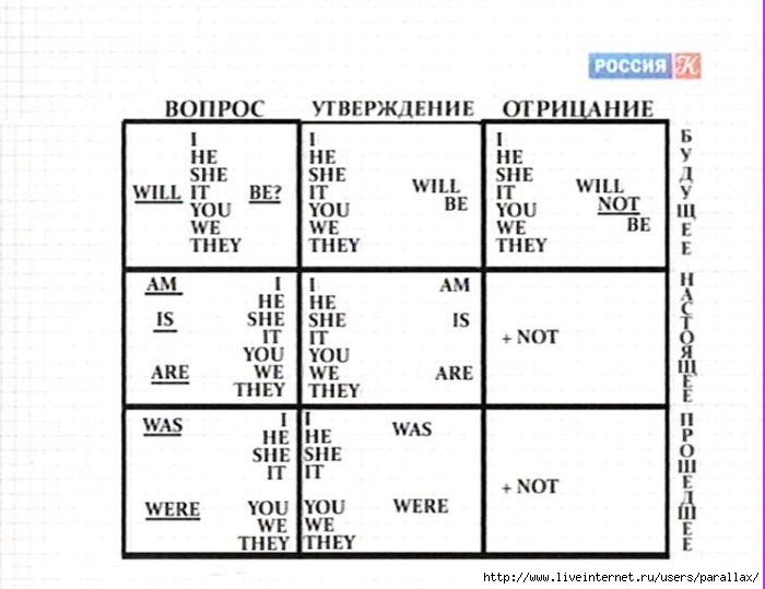 ...16-ти часового курса по изучению английского языка, который расскажет вам все о таблице глаголов To be.Таблица.