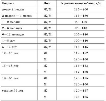 4448453_gemoglobin (450x430, 64Kb)