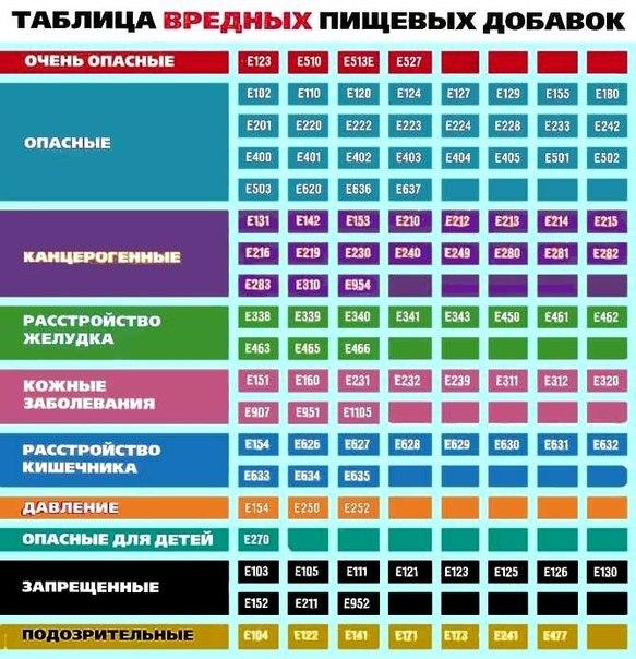 4683093_tablica_vrednih_pishevih_dobavok (583x604, 104Kb)