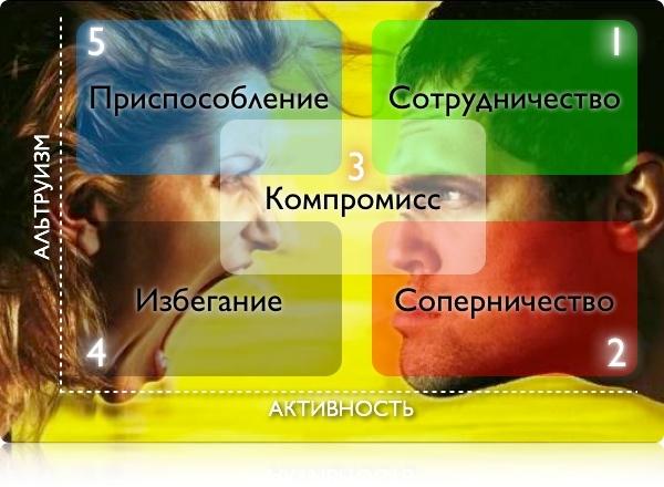 80567412_conflict_kompromiss (600x440, 101Kb)