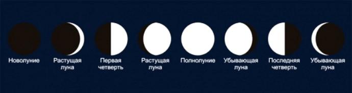 какая луна убывающая или прибывающая сегодня