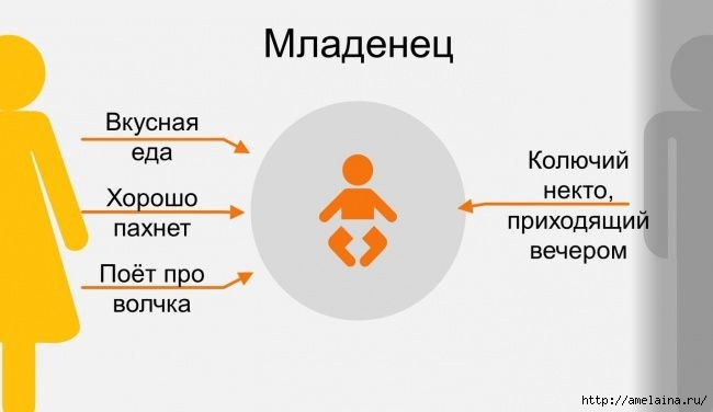 Как ребенок видит своих родителей в разном возрасте (650x376, 57Kb)