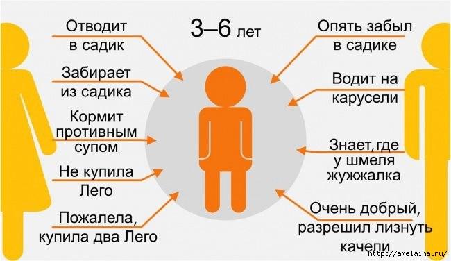 Как ребенок видит своих родителей в разном возрасте2 (650x376, 106Kb)