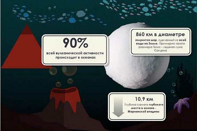 50 невероятных фактов о Земле5 (651x433, 172Kb)