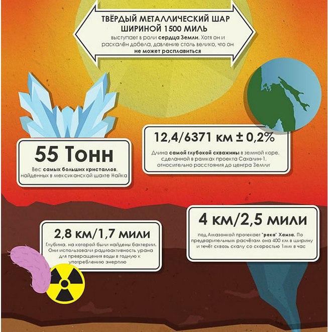 50 невероятных фактов о Земле7 (653x662, 342Kb)