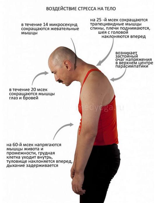 стресс боли в суставах