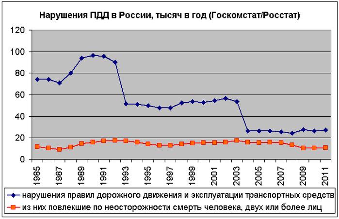 ДТП_Россия (700x452, 88Kb)