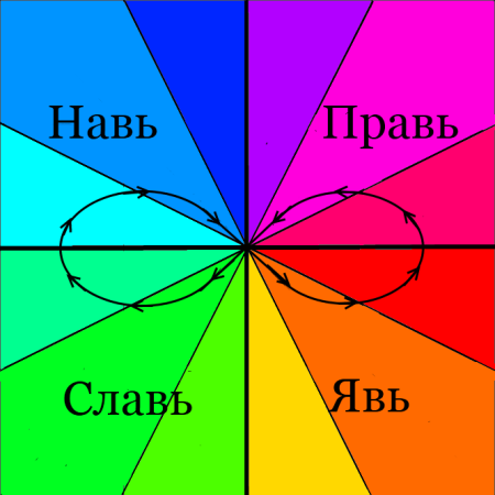3925311_yav_prav_nav_slav (450x450, 51Kb)