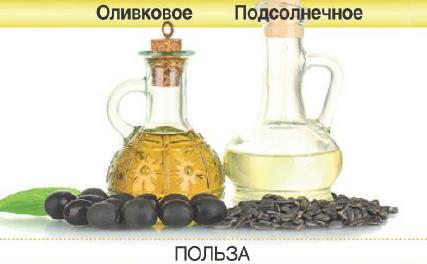 растительные масла (427x264, 143Kb)