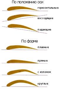 выщипывать брови - форма (200x298, 11Kb)
