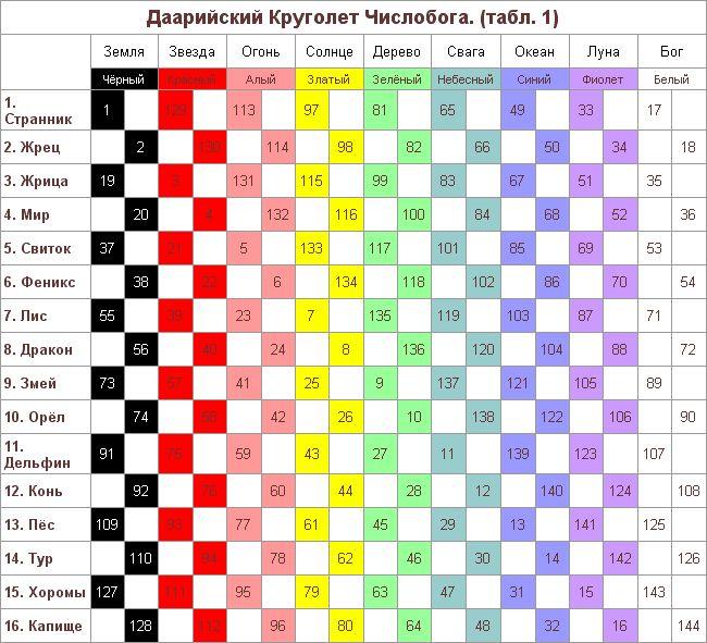 автобусов Хабаровск даарийский круголет числобога рассчитать дату рождения рассмотрим тот случай