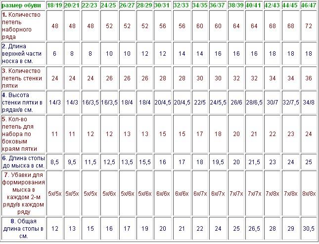 Таблица расчета петель для вязания носков на пяти спицах-на все размеры/4683827_20120308_203529_1_ (645x495, 116Kb)