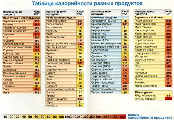 Таблица калорийности (604x418, 93Kb)