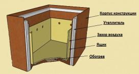 Конструкция термошкафа.