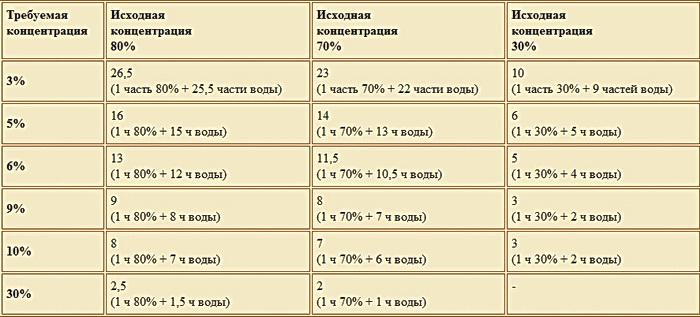 Схема разведения уксусной кислоты 70