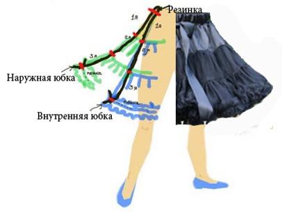 Сшить юбку американку из фатина своими руками