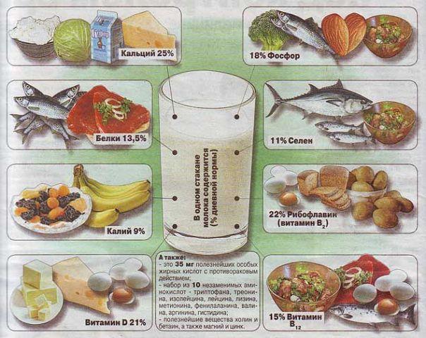 проценты витаминов (604x480, 74Kb)