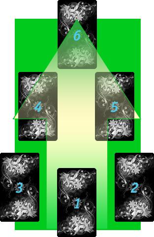 Схема и значение карт расклада Таро на исполнение желания.