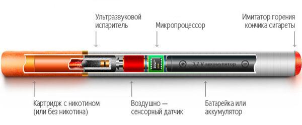 Устройство электронной сигареты, технический дизайн.