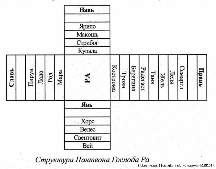 Совместимость любовная нумерология