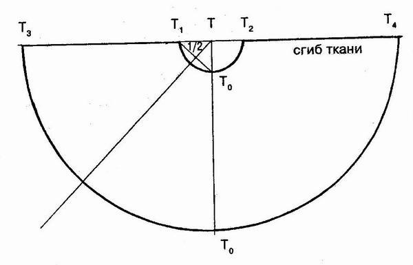 Припуски на швы по всем срезам - 1,5см.  Последовательность...  Изготовить три выкройки юбок разной длины.