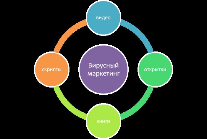 marketing management tasks essay