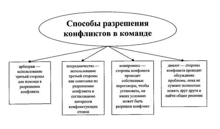 КОНФЛ СХЕМА (1) (700x412, 33Kb)