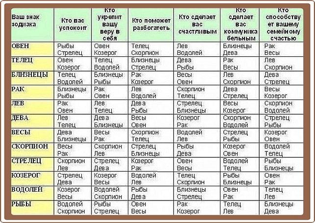 Совместимость знаков зодиака - Goroskop ru