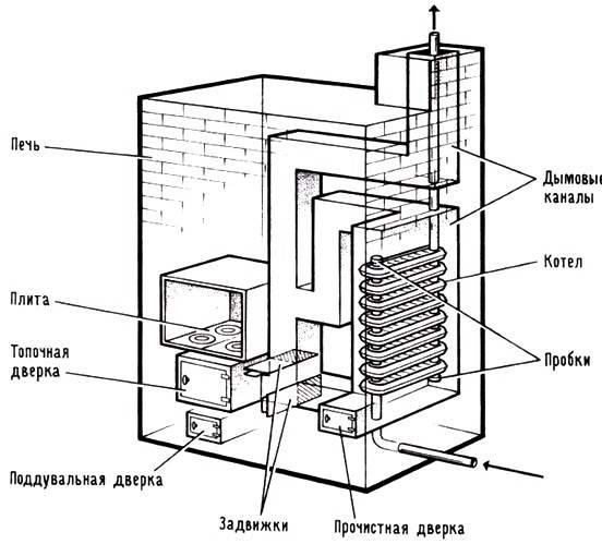 Газовый парогенератор своими руками