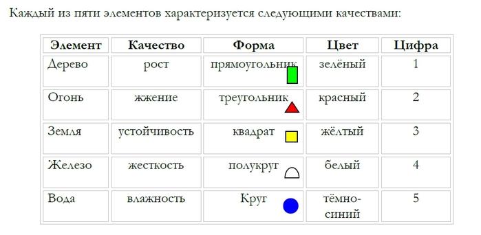 Тибетская астрология - Пять элементов (700x342, 91Kb)