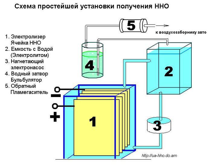 Электролизер водорода своими руками для авто 40