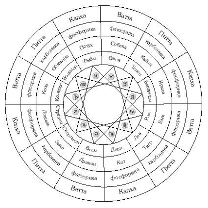 астрология   Записи в рубрике