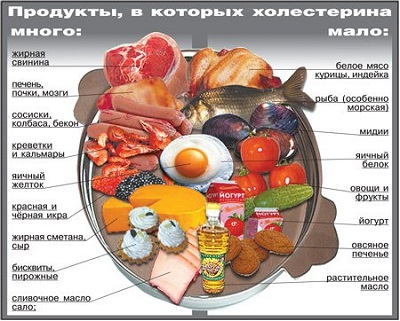 холестерин (400x321, 144Kb)
