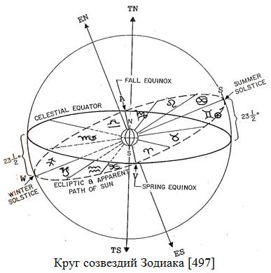 Круг созвездий Зодиака (387x390, 83Kb)