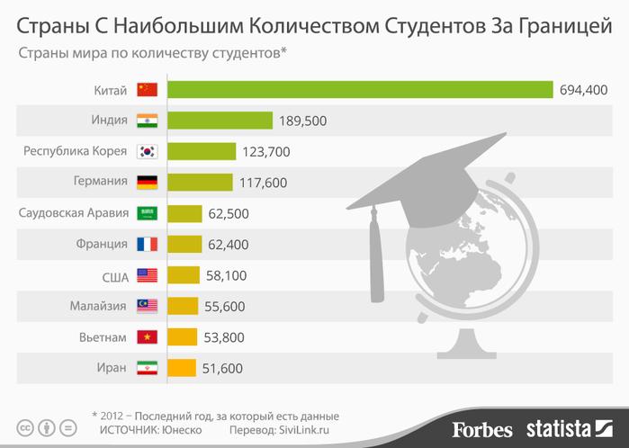 studenti-za-granitsej (700x498, 101Kb)