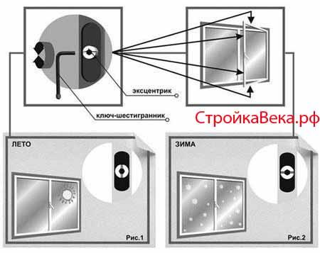Risunok-1.-Perehod-plastikovogo-okna-iz-letnego-rezhima-v-zimniy-i-na-oborot. (450x357, 39Kb)