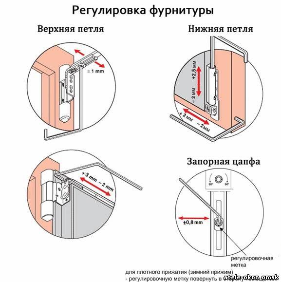 Risunok-3.-Rugulirovka-furnituryi (577x579, 45Kb)