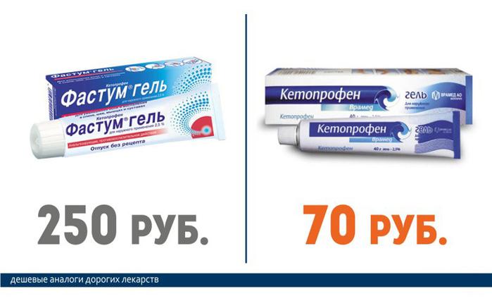 Фастум гель (250 руб.) == Кетопрофен (70 руб.)