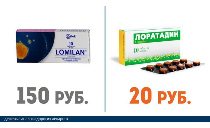 Ломилан (150 руб.) == Лоратадин (20 руб.)