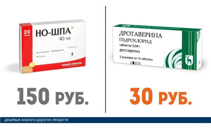 Но-Шпа (150 руб.) == Дротаверин (30 руб.)