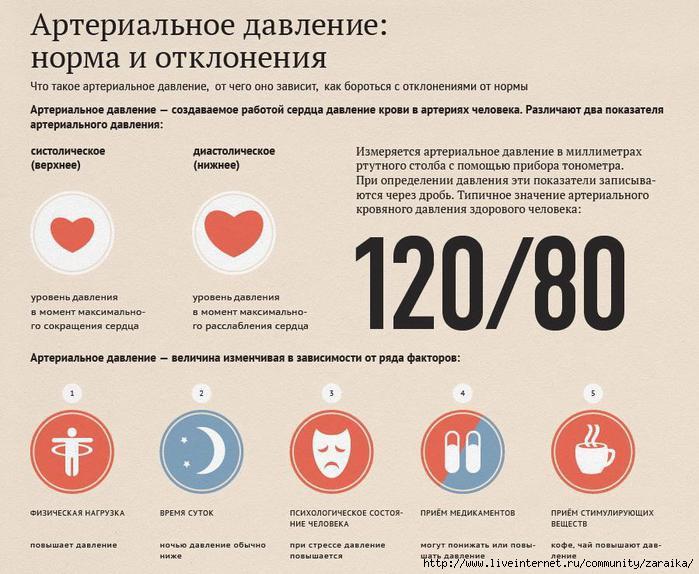 4907394_infografikaarterialnoedavlenie (700x574, 211Kb)