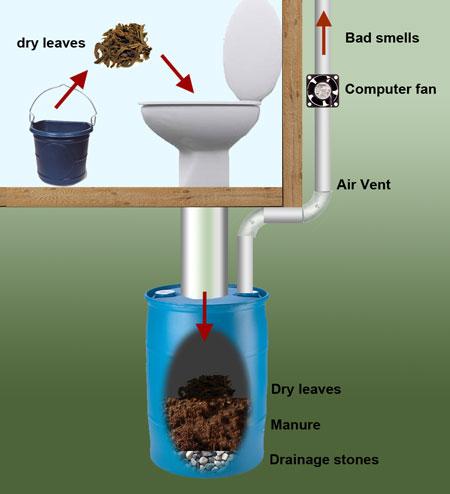 как сделать туалет деревянный схема - Сделай сам!