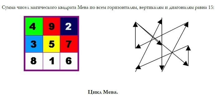 магический квадрат Мева,Тибет астрология (700x324, 52Kb)
