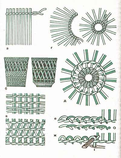 Схемы для плетения из газетных трубочек для