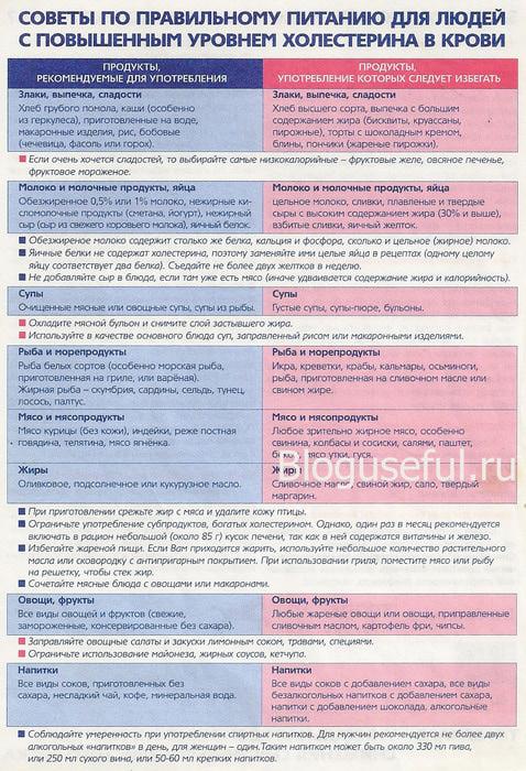 Диета при повышенном холестерине: правила, разрешенные и ...