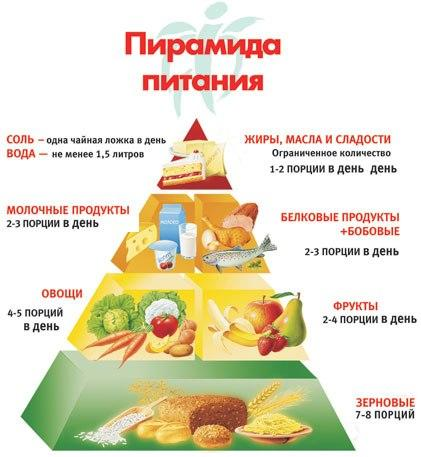 здоровое питание схема