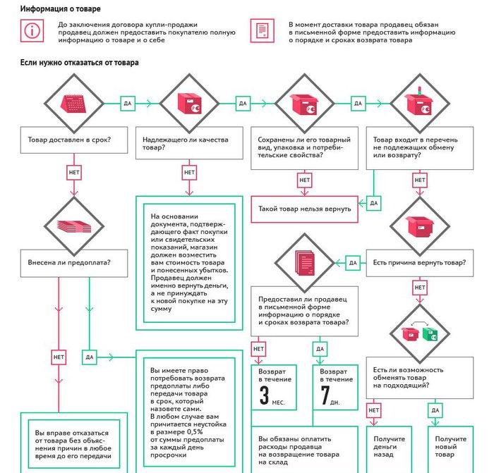 Как защитить свои права, покупая товар в интернет-магазине 1 (700x671, 96Kb)