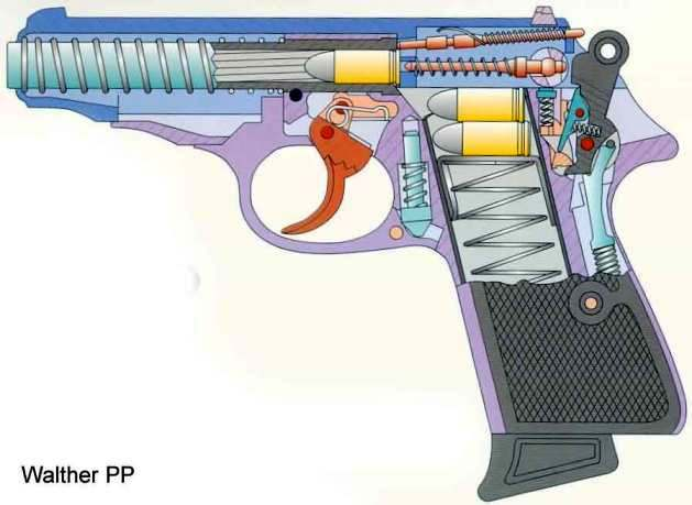 Вальтер ПП – схема устройства